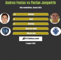 Andreu Fontas vs Florian Jungwirth h2h player stats