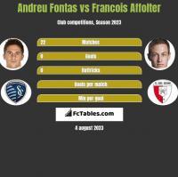 Andreu Fontas vs Francois Affolter h2h player stats