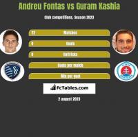 Andreu Fontas vs Guram Kashia h2h player stats