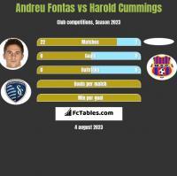 Andreu Fontas vs Harold Cummings h2h player stats