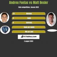Andreu Fontas vs Matt Besler h2h player stats
