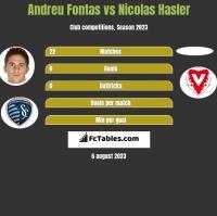 Andreu Fontas vs Nicolas Hasler h2h player stats