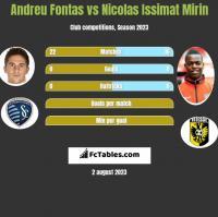 Andreu Fontas vs Nicolas Issimat Mirin h2h player stats