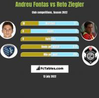 Andreu Fontas vs Reto Ziegler h2h player stats