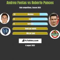 Andreu Fontas vs Roberto Puncec h2h player stats