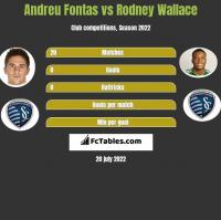 Andreu Fontas vs Rodney Wallace h2h player stats