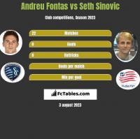Andreu Fontas vs Seth Sinovic h2h player stats