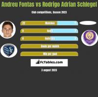 Andreu Fontas vs Rodrigo Adrian Schlegel h2h player stats