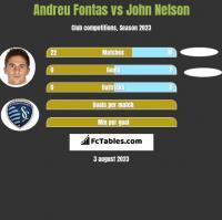 Andreu Fontas vs John Nelson h2h player stats