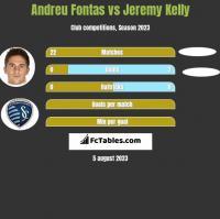 Andreu Fontas vs Jeremy Kelly h2h player stats