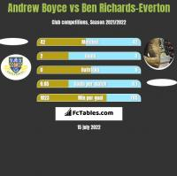 Andrew Boyce vs Ben Richards-Everton h2h player stats