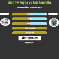 Andrew Boyce vs Ben Goodliffe h2h player stats
