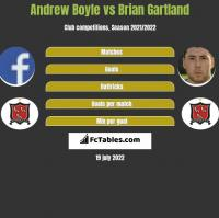 Andrew Boyle vs Brian Gartland h2h player stats