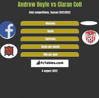 Andrew Boyle vs Ciaran Coll h2h player stats