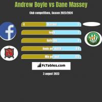 Andrew Boyle vs Dane Massey h2h player stats