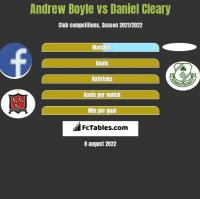 Andrew Boyle vs Daniel Cleary h2h player stats