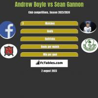 Andrew Boyle vs Sean Gannon h2h player stats