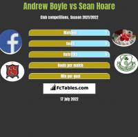 Andrew Boyle vs Sean Hoare h2h player stats