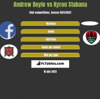 Andrew Boyle vs Kyron Stabana h2h player stats