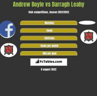 Andrew Boyle vs Darragh Leahy h2h player stats