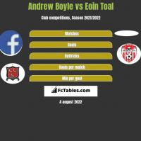 Andrew Boyle vs Eoin Toal h2h player stats