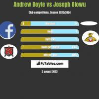 Andrew Boyle vs Joseph Olowu h2h player stats