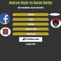 Andrew Boyle vs Ronan Hurley h2h player stats