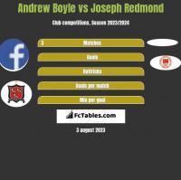 Andrew Boyle vs Joseph Redmond h2h player stats