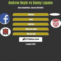 Andrew Boyle vs Danny Lupano h2h player stats