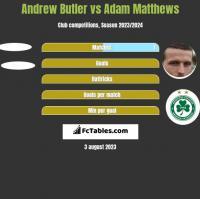 Andrew Butler vs Adam Matthews h2h player stats