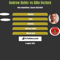 Andrew Butler vs Alim Oezturk h2h player stats