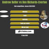 Andrew Butler vs Ben Richards-Everton h2h player stats
