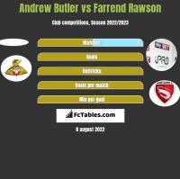 Andrew Butler vs Farrend Rawson h2h player stats