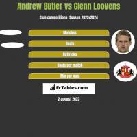 Andrew Butler vs Glenn Loovens h2h player stats
