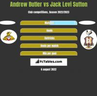 Andrew Butler vs Jack Levi Sutton h2h player stats