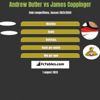 Andrew Butler vs James Coppinger h2h player stats