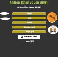 Andrew Butler vs Joe Wright h2h player stats