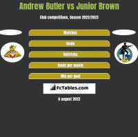 Andrew Butler vs Junior Brown h2h player stats