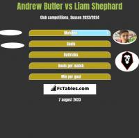 Andrew Butler vs Liam Shephard h2h player stats