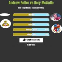 Andrew Butler vs Rory McArdle h2h player stats