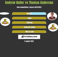 Andrew Butler vs Thomas Anderson h2h player stats