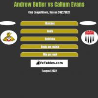Andrew Butler vs Callum Evans h2h player stats