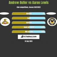 Andrew Butler vs Aaron Lewis h2h player stats