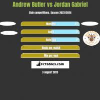 Andrew Butler vs Jordan Gabriel h2h player stats