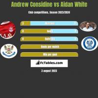 Andrew Considine vs Aidan White h2h player stats