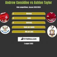 Andrew Considine vs Ashton Taylor h2h player stats