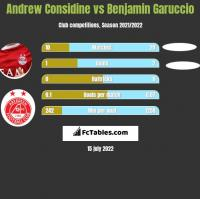 Andrew Considine vs Benjamin Garuccio h2h player stats