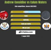 Andrew Considine vs Calum Waters h2h player stats