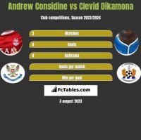 Andrew Considine vs Clevid Dikamona h2h player stats