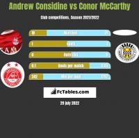 Andrew Considine vs Conor McCarthy h2h player stats